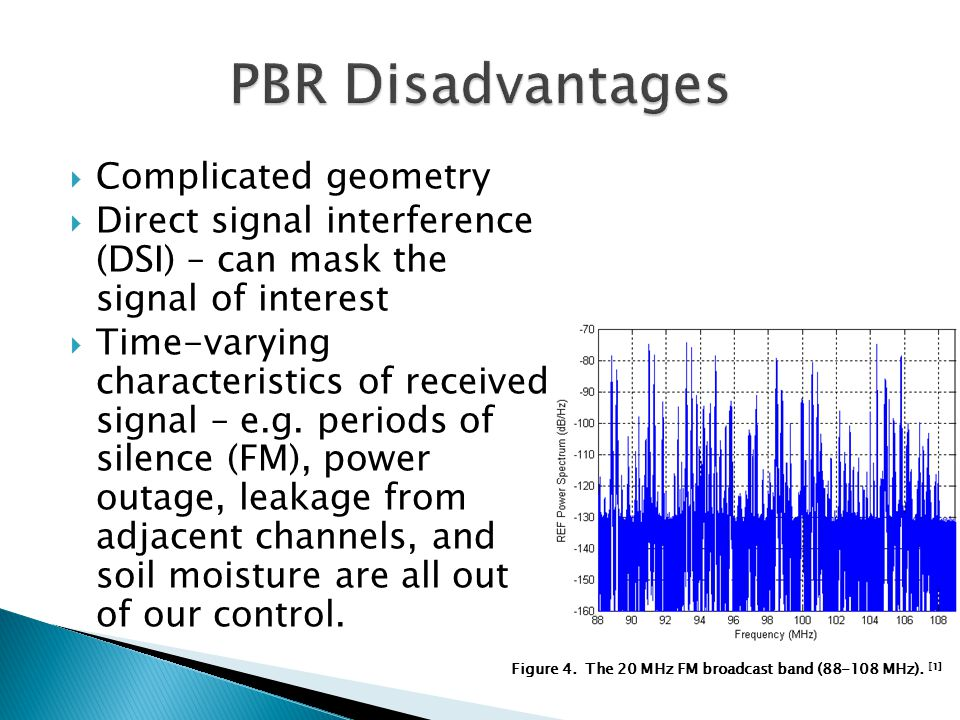 Figure 4. The 20 MHz FM broadcast band (88-108 MHz). [1]